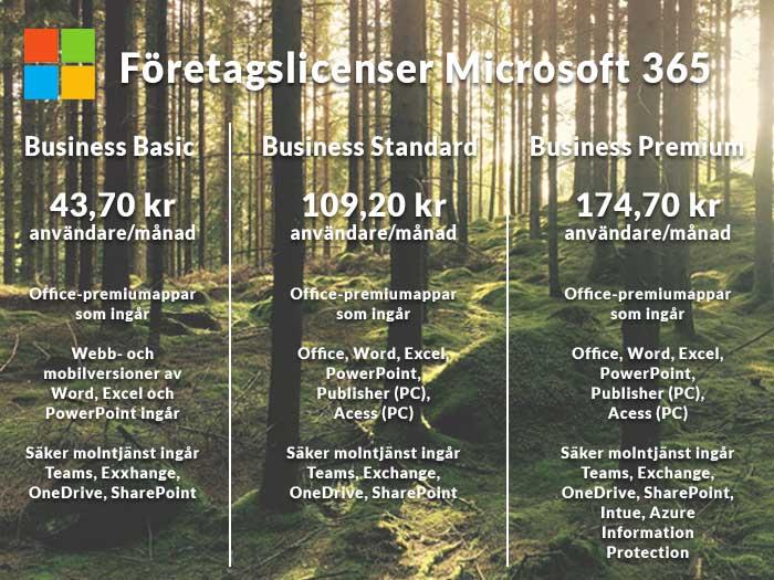 Företagslicenser för Microsoft 365